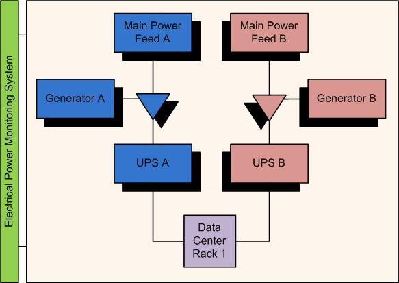 Data Center Electrical Systems - Data Center News, Trend, Analysis ...