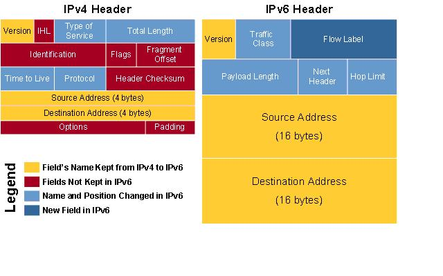 IPv6 is in!, Data Center Talk, Data Center, power calculation, cooling system, fewer generator, Green Data Center, datacenter, data center services, data center management, about data centers, internet data centers, datacenter services, datacenter solutions Business continuity